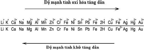 quy tắc phản ứng α của dãy điện hóa kim loại