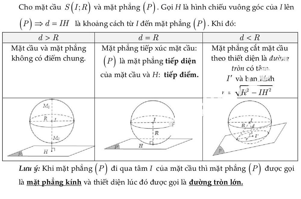 Vị trí tương đối của mặt cầu và mặt phẳng