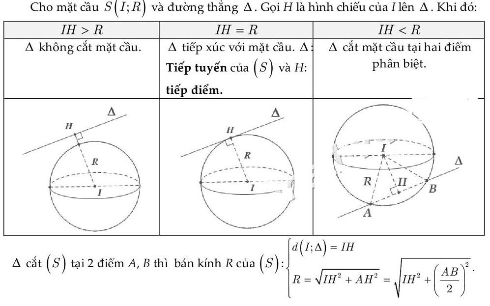 Vị trí tương đối của mặt cầu và đường thẳng
