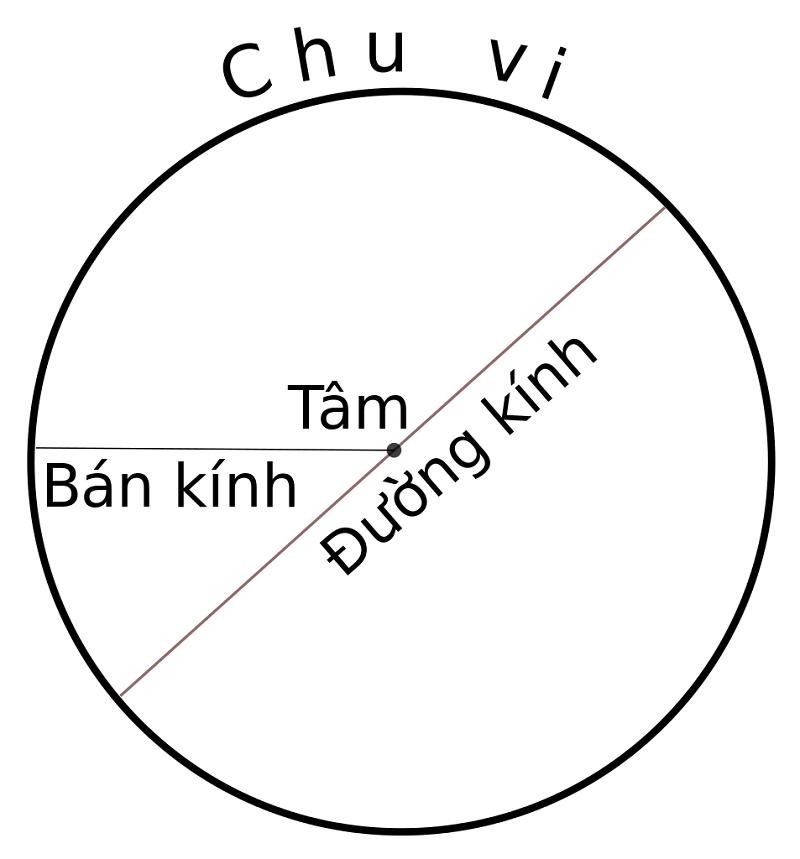 bán kính hình tròn