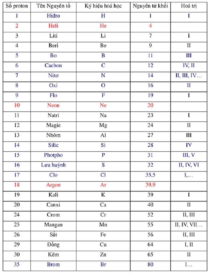 bảng nguyên tử khối
