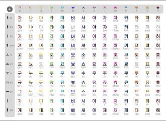 Bảng chữ cái tiếng Hàn và những phương pháp học hiệu quả nhất