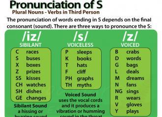 Cách phát âm s và es trong tiếng Anh chuẩn