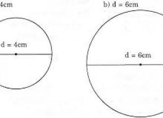 Công thức tính chu vi, diện tích hình tròn